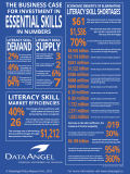 The Business Case for Investment in Essential Skills in Numbers